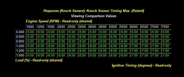 Motorsport Developments - Understanding Modern Knock Control